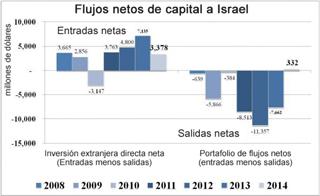 inversión en Israel